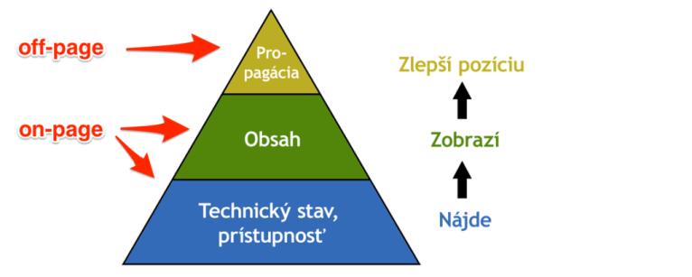 SEO pyramída