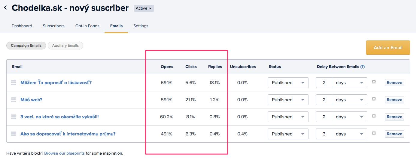 Open rate a click rate na kampaň, ktorú posielam návštevníkom blogu