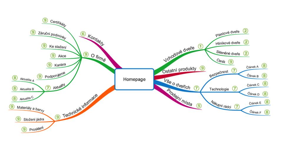 Informačná architektúra webu
