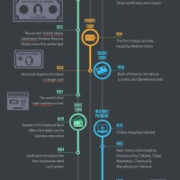 Evolution of Money from Coins to Apple Pay