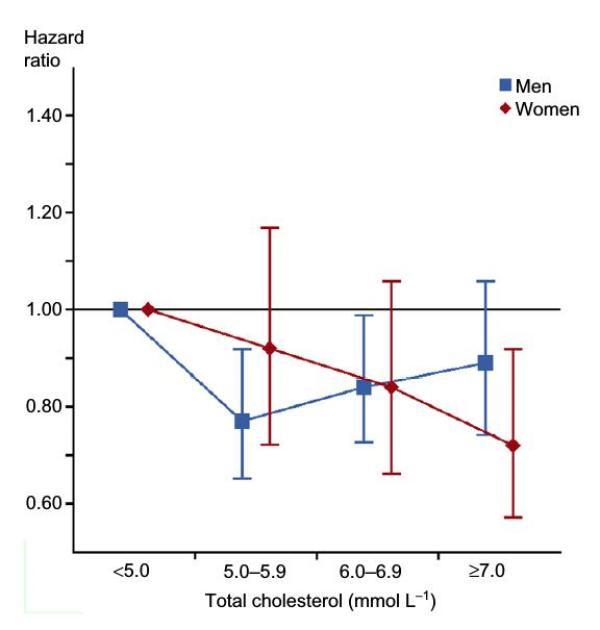 Risque de mortalité toutes causes en fonction du taux de cholestérol