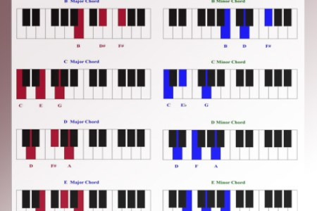 Piano Chord Progression Chart Pdf Best Free Fillable Forms Free