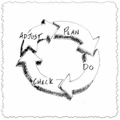 Nonprofit change management means following the PDCA cycle