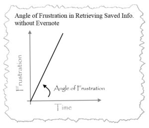As Time Moves on, Frustration in Finding Things Escalates without Evernote