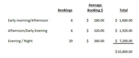 bookings revenue