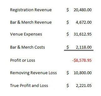 adjusted tournament profit and loss