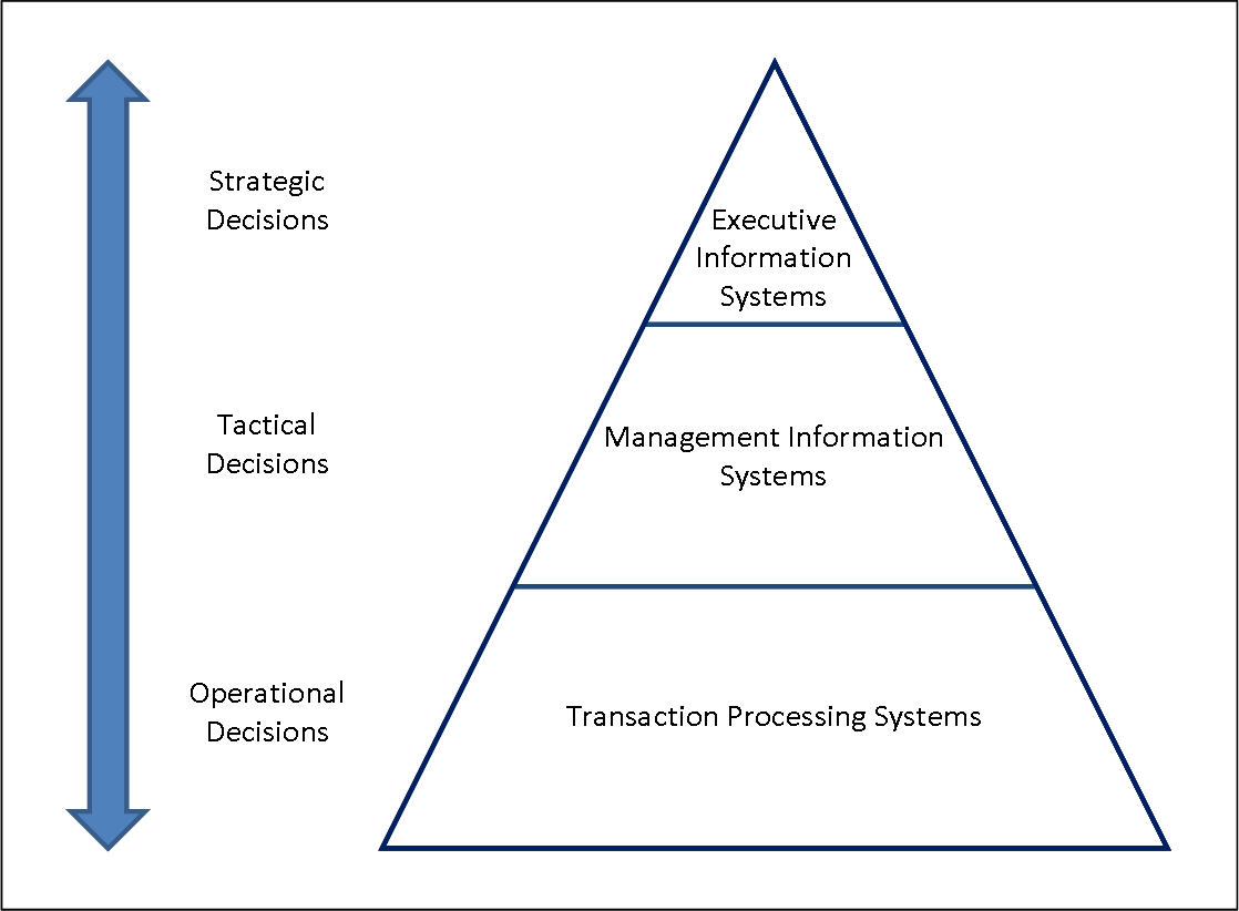 Different Types Of Information System And The Pyramid Model