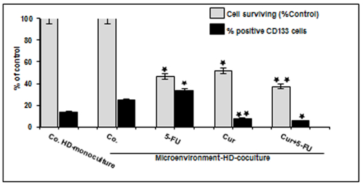 Curcumin vs 5-FU