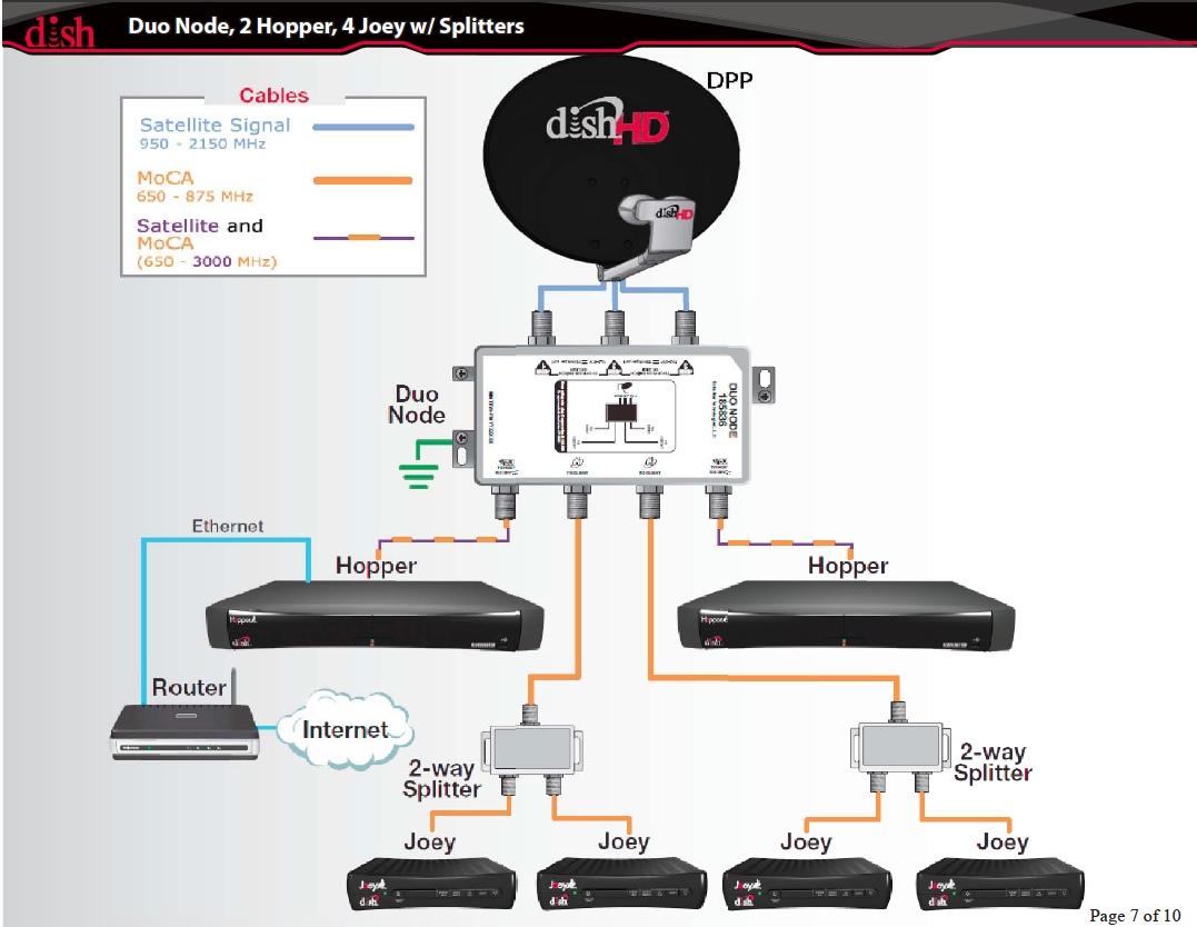 DISH Network Hopper DHCP Issue     Chris Colotti s Blog