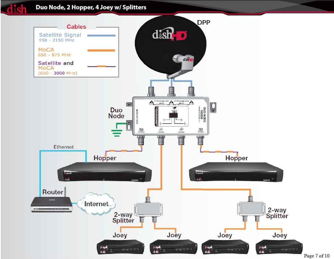 dish network hopper dhcp issue u2022 chris colotti s blog rh chriscolotti us Dish Network Cable Diagrams Dish Network 625 Connections Diagram