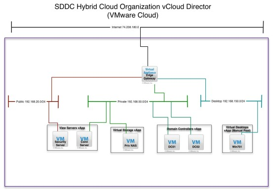 vCloud Hybrid Cloud View