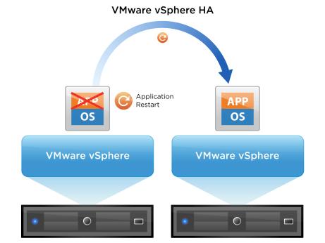 vmw-dgrm-vsphere-app-ha-lg