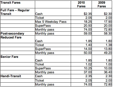 Max 80 Winnipeg >> Transit Hiking Fares January 1 Chrisd Ca