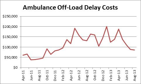 Ambulance Off-Load Delay Costs