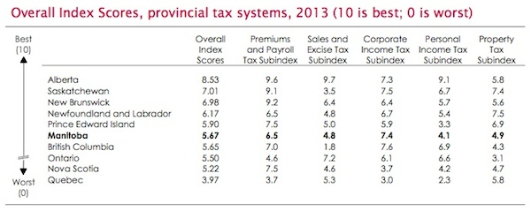 Manitoba - Small Business Provincial Tax Index