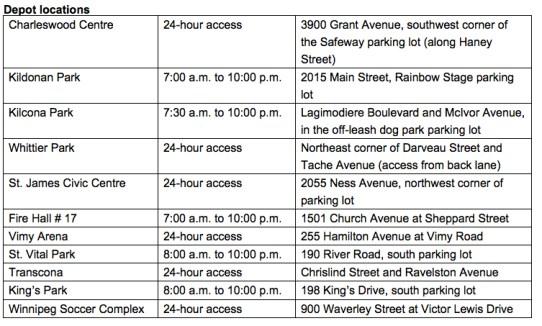 Depot Locations
