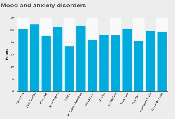 New figures released by Peg, a joint initiative by United Way and the IISD, show that St. James-Assiniboia and Point Douglas are the two regions of the city most impacted by anxiety and mood disorders.  (PEG/mypeg.ca)