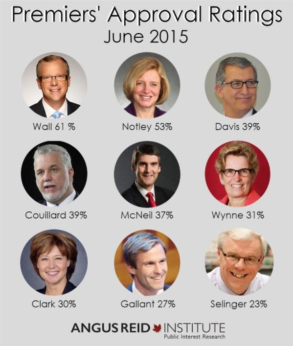 Premier's Approval Rating - June 2015