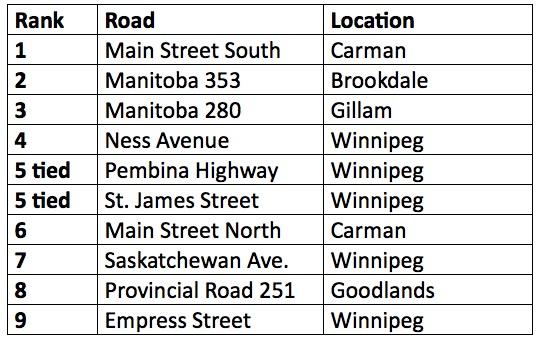 CAA Manitoba - Worst Roads