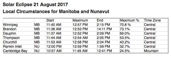 Solar Eclipse Manitoba