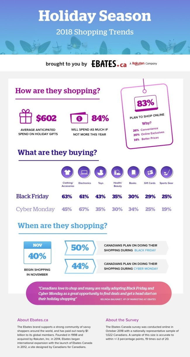 Ebates Canada Shopping Survey