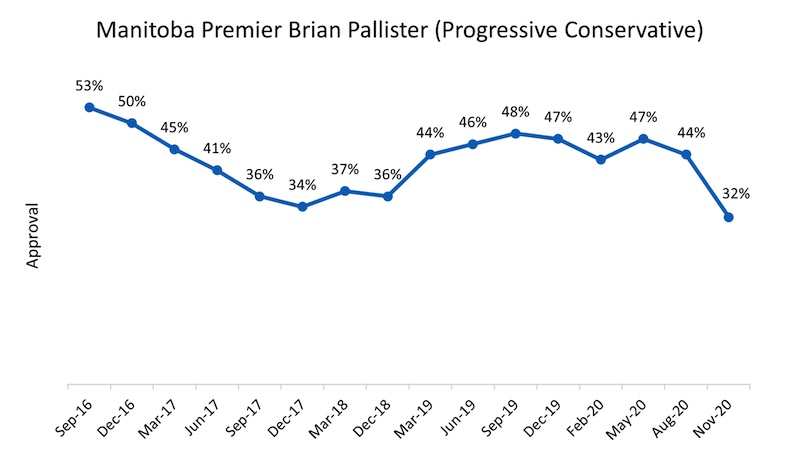 Brian Pallister Approval Rating