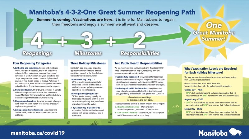 Manitoba 4-3-2-One Great Summer Reopening Path