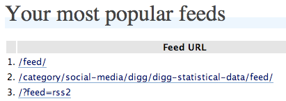 Most popular feeds