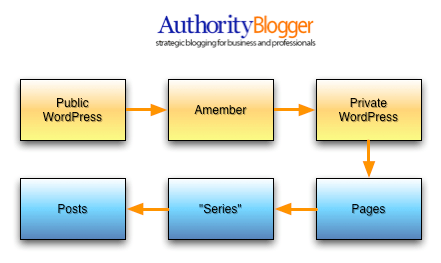 Authority Blogger Construction