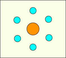 An example of the use of the Rule of Odds. An even number of circles surrounding a main circle