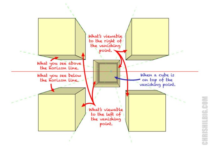Cube in various positions in one-point perspective.