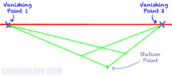 Determining the depth with a new set of convergence lines