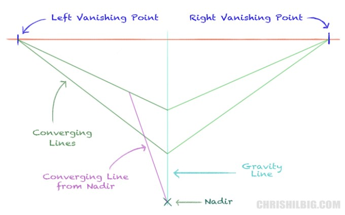 Draw a converging line from the nadir.