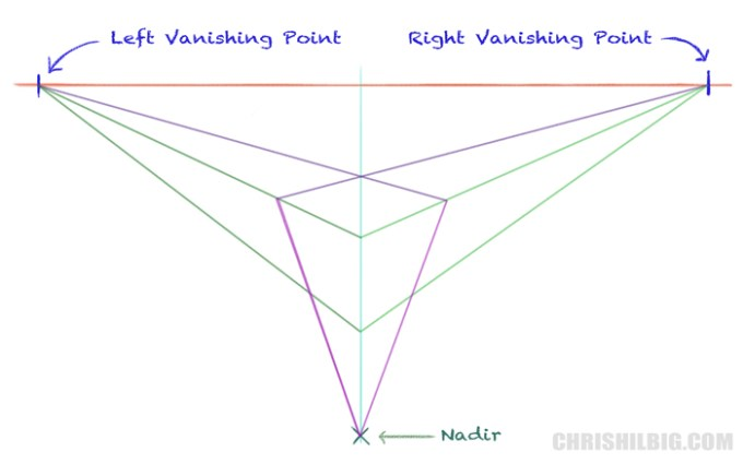 To complete the outside of the cube, we'l draw a converging line from the nadir.