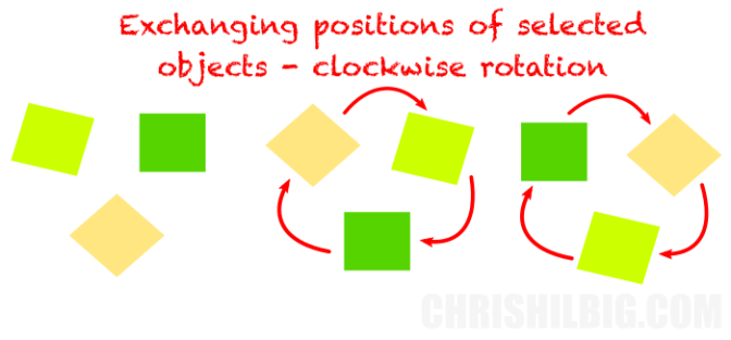 An example of squares exchanging positions in a clockwise order
