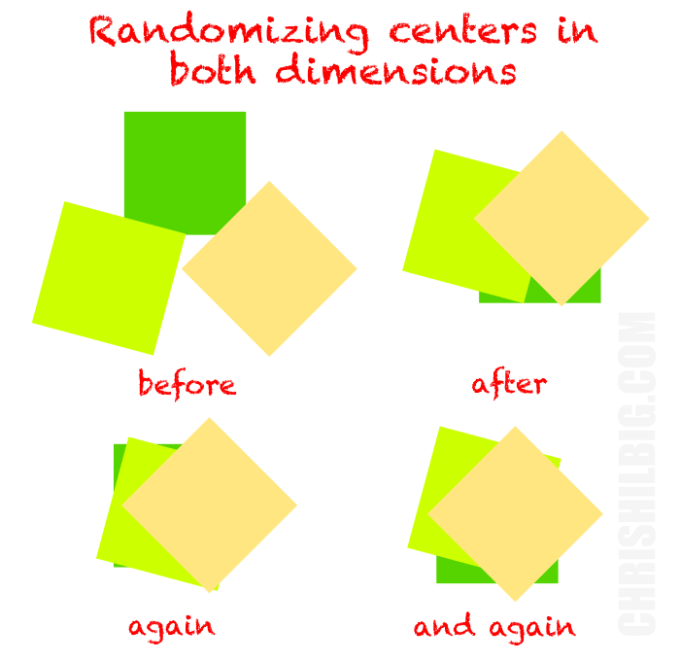 An example of randomizing centers in both directions