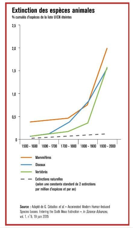 statistiques-extinction-biodiversite-animale
