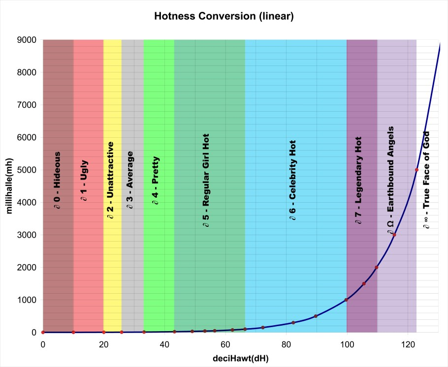 Hotness Conversion Chart