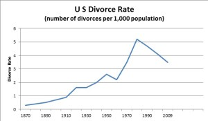 2010-11-17-divorce_rate_over_time