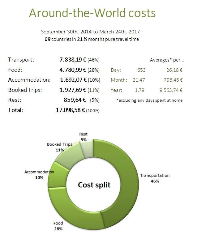 Round the World Travel Costs Stats