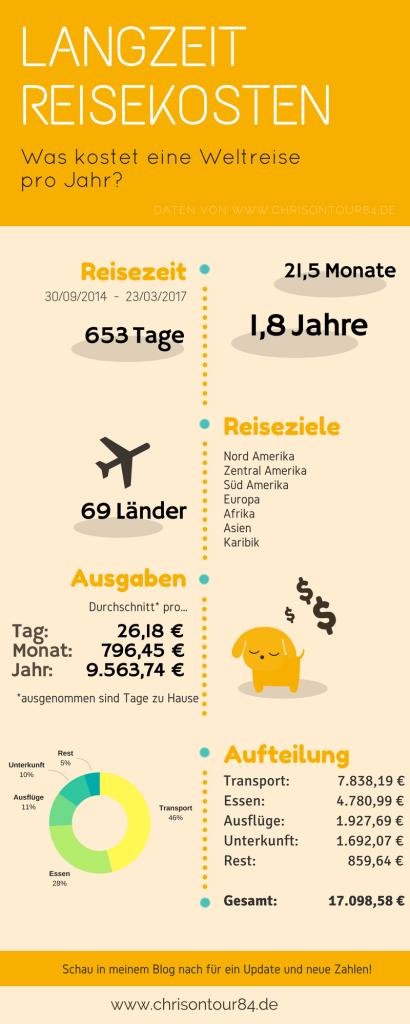 Reisekosten Infografik