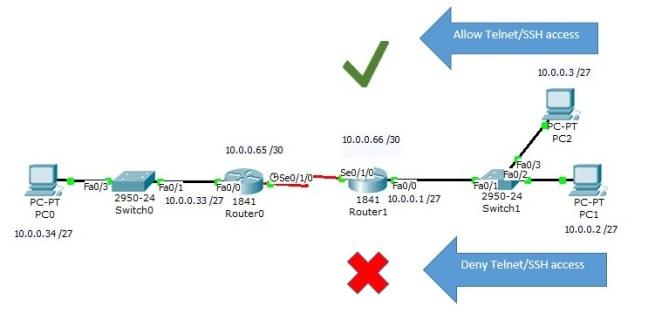 ACL_SSH&Telnet
