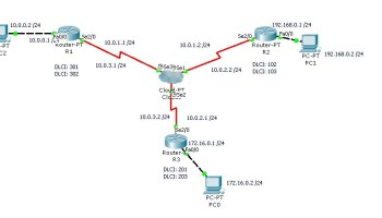 Cisco ICND2 - Troubleshoot WAN implementation issues