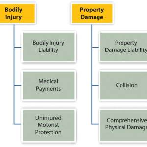 Bodily injury vs Property damage