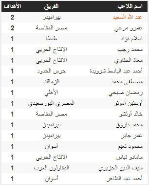 تعرف على ترتيب جدول هدافي الدوري المصري بعد فوز الأهلي والزمالك