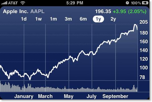stocks app sideways chart