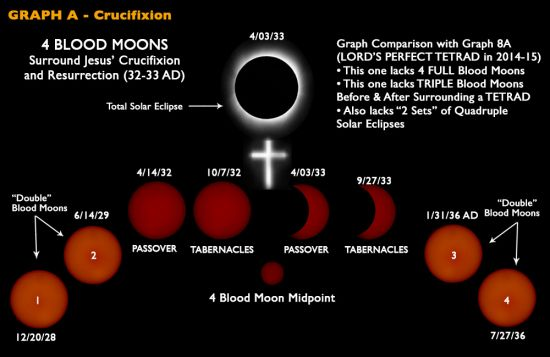 Significance of Four Blood Moons coinciding with Jewish feasts
