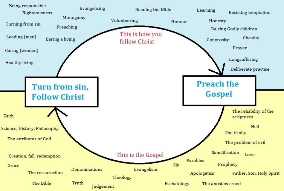 What God has for you: Simple circular chart showing the relationship between the gospel, and following Christ