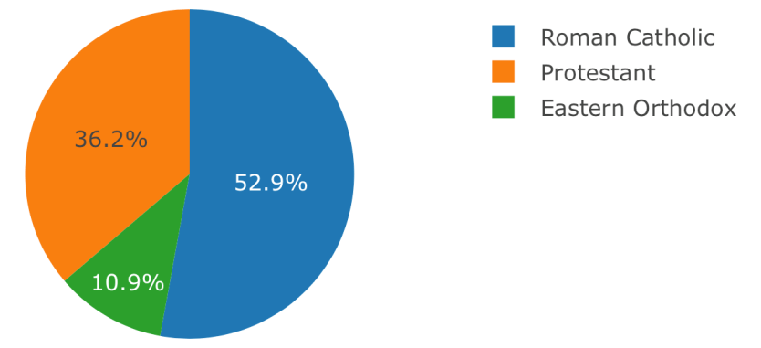 Pie Chart showing the relative proportions of the three major branches of Christianity: Catholicism, Eastern Orthodox and Protestantism