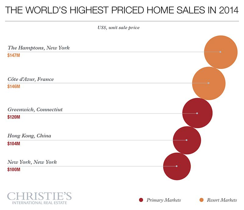 Source: Luxury Defined, Christie's International Real Estate 2015 white paper on the global luxury property market
